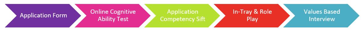 External Recruitment Process - UM